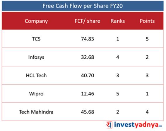 Top 5 IT Companies- Free Cash Flow