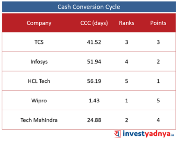 Top 5 IT Companies- Cash Conversion Cycle (CCC)