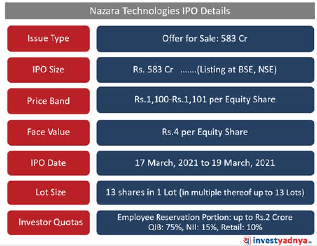 Nazara Technologies- IPO Details