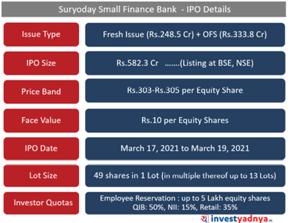 Suryoday SFB- IPO Details