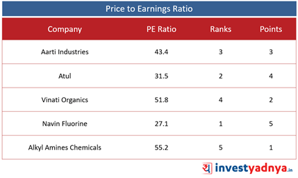 Top 5 Speciality Chemical Companies- PE Ratio