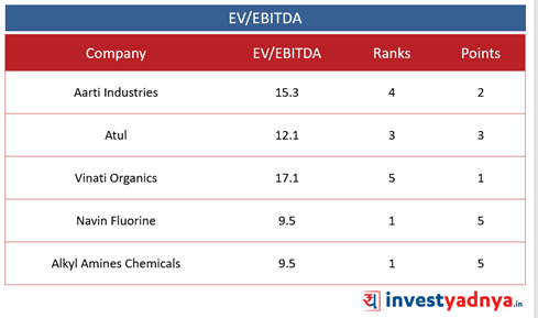 Top 5 Specialty Chemical Companies-  EV/EBITDA