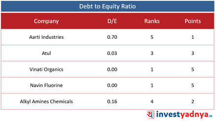 Top 5 Specialty Chemical Companies- Debt-to-Equity Ratio