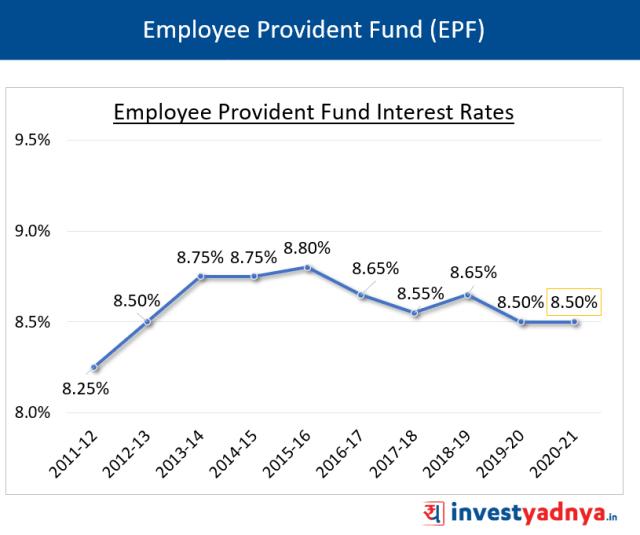 EPFO Interest Rates FY21