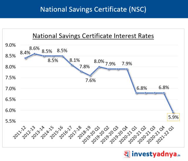 NSC Interest Rate Q1 FY22