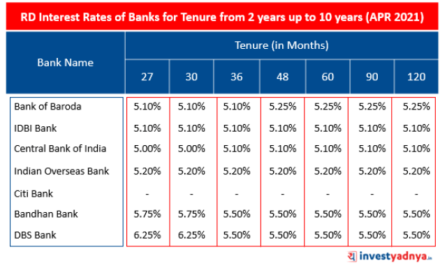 RD Interest Rates of Banks for Tenure from 2 years up to 10 years (APR 2021)