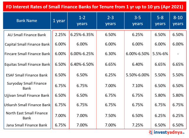 FD Interest Rates of Small Finance Banks for Tenure from 1 yr up to  10 yrs (April 2021)