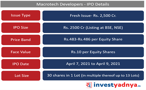 Macrotech Developers- IPO Details