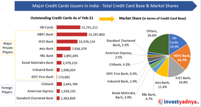 Outstanding Credit Cards and Market Share of Major Credit Card Issuers