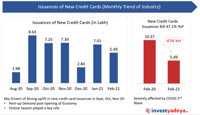 Issuance of New Credit Cards