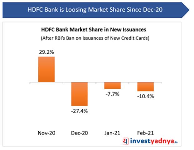 HDFC Bank Market Share