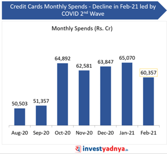 Credit Card Monthly Spends