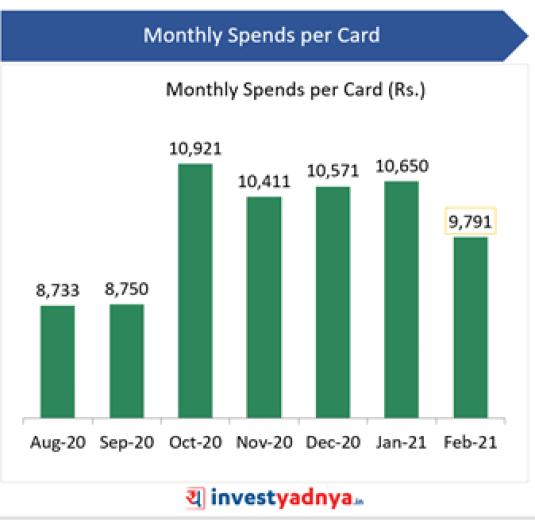 Credit Card Monthly Spends per Card (Rs.)