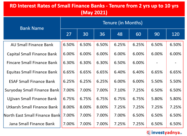 RD Interest Rates of Small Finance Banks- Tenure up to 2 years May 2021