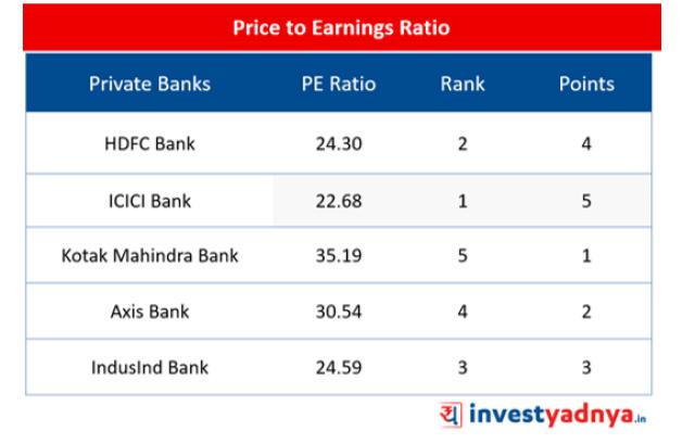 Top-5 Private Banks- PE Ratio