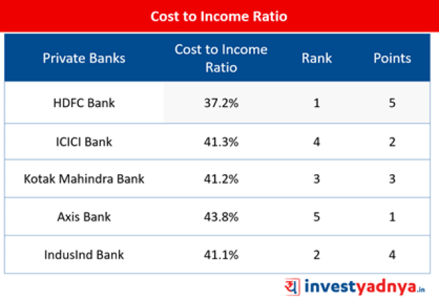 Top-5 Private Sector Banks- Cost to Income Ratio