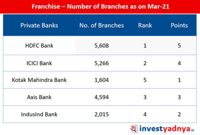 Top-5 Private Sector Banks- Franchise- Number of Branches