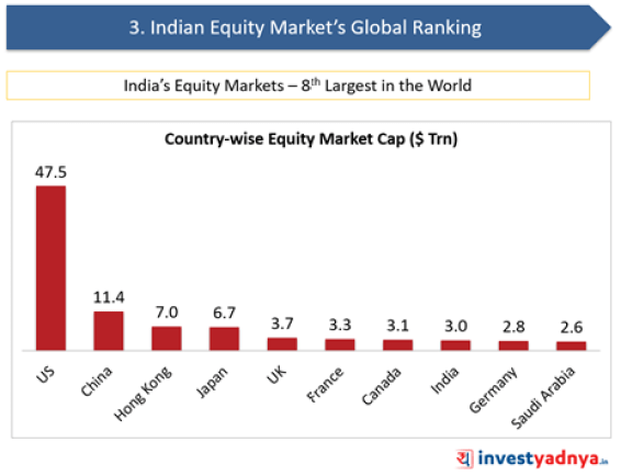 Indian Equity Market's Global Ranking