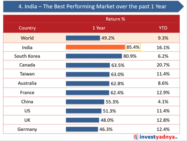 India- The Best Performing Market over the past 1 year
