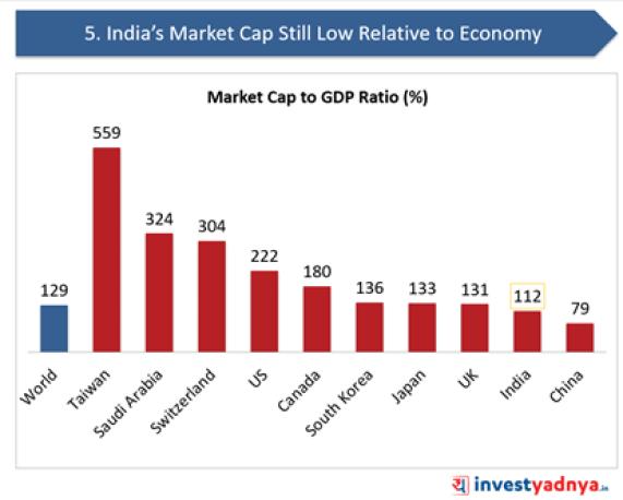 India's Market Cap Still Low Relative to Economy