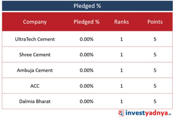Top 5 Cement Companies- Pledged %