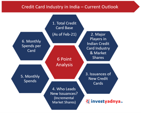 Credit Card Industry- 6 Point Analysis