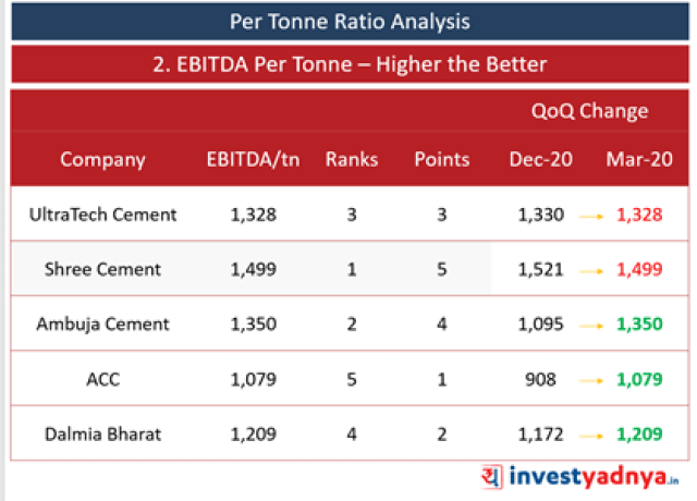 Top 5 Cement Companies- EBITDA per Tonne