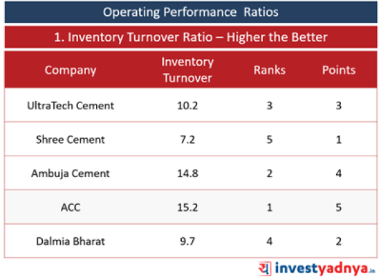 Top 5 Cement Companies- Operating Performance Ratios- Inventory Turnover Ratio