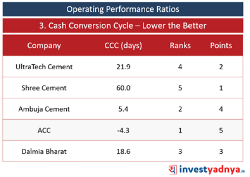 Top 5 Cement Companies- Cash Conversion Cycle