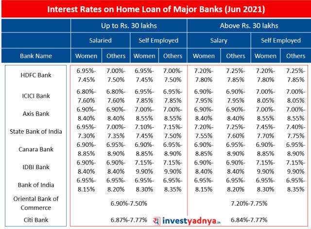 Interest Rates on Home Loan of Major Banks (Jun 2021)