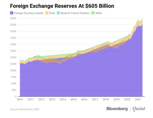 Foreign Exchange Reserves At  $ 600 Bn