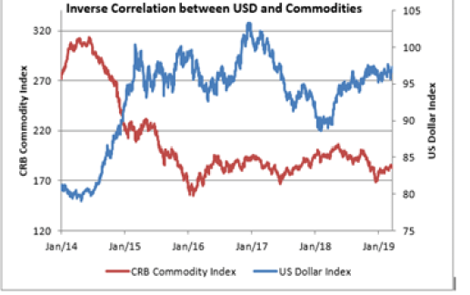 Impact of Dollar Index on Commodity Market