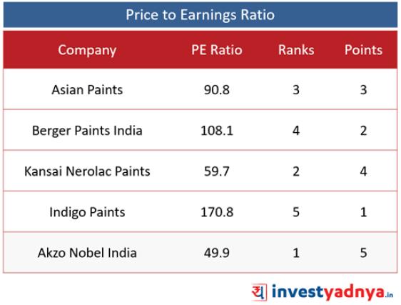 Top 5 Paint Companies- PE Ratio
