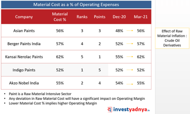 Top 5 Companies - Material Cost as a % of Operating Expenses