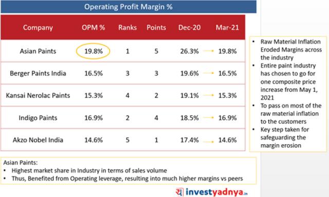 Top 5 Paint Companies- Operating Profit Margin (%)