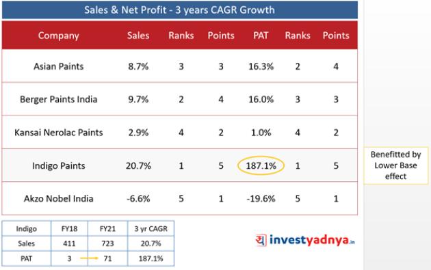 Top 5 Paint Companies- Sales & Net Profit- 3 Years CAGR