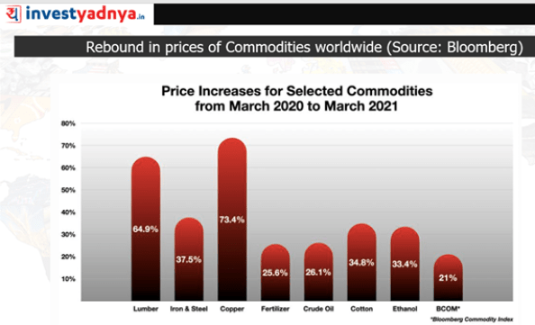 Rebound in prices of commodities worldwide