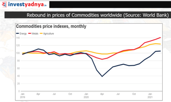 Rebound in prices of Commodities Worldwide: Commodities Price Indexes