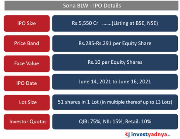 Sona BLW- IPO Details
