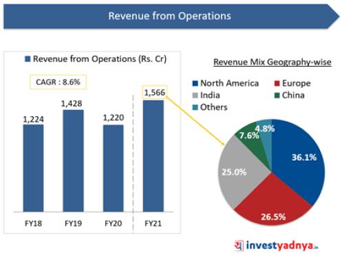 Sona BLW- Revenue Growth & Revenue Mix