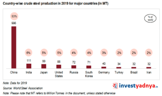 Country-wise production of steel in 2019