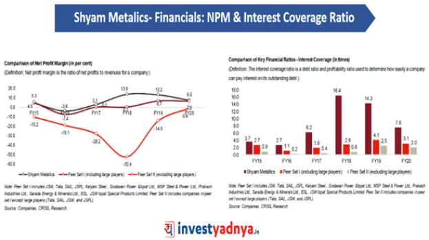 Shyam Metalics - NPM & Interest Coverage Ratio