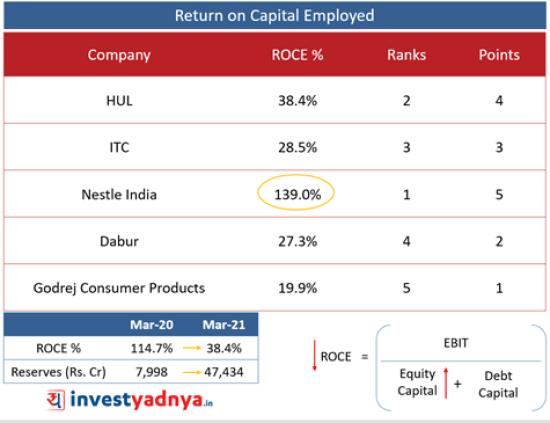 Top 5 FMCG Companies- ROCE