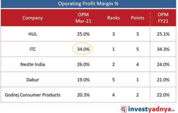Top 5 FMCG Companies- Operating Profit Margin (%)