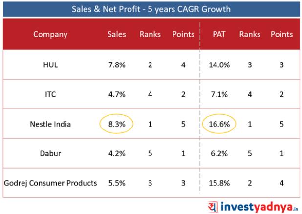 Top 5 FMCG Companies- Sales & Net Profit Growth- 5 Years CAGR