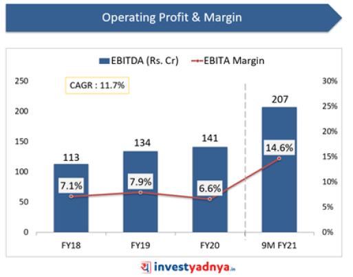 Dodla Dairy- Operating Profit & Operating Profit Margin