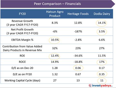 Dodla Dairy- Peer Comparison: Financials
