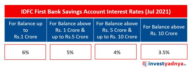 IDFC First Bank Saving Account Interest Rates (Jul 2021)