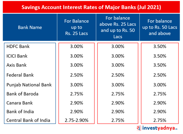 Saving Account Interest Rates of Major Banks (Jul 2021)