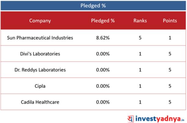 Top 5 Pharma Companies- Pledged %